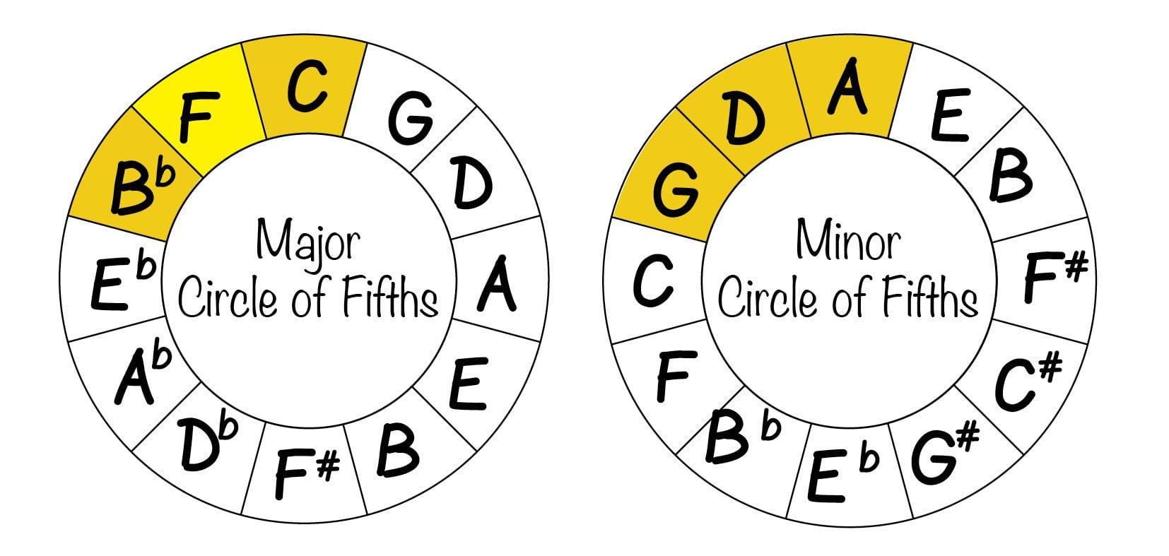 choosing chords from COF