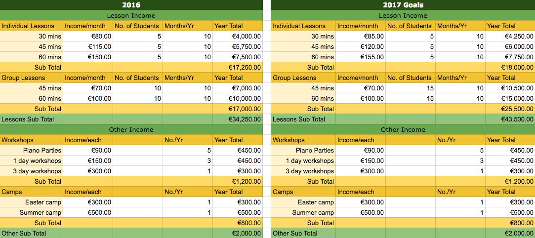 Sample music studio financial plan