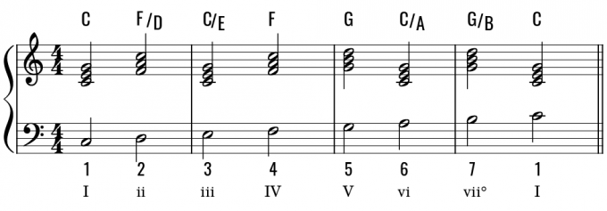 Chord_examples-11-2
